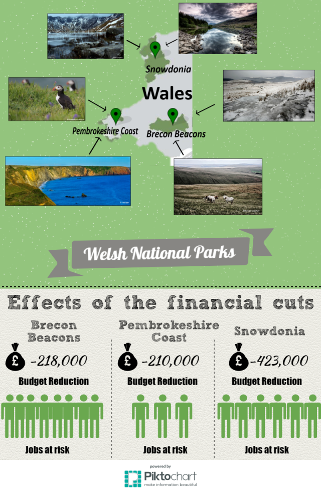 Infographic_National_Parks_Wales